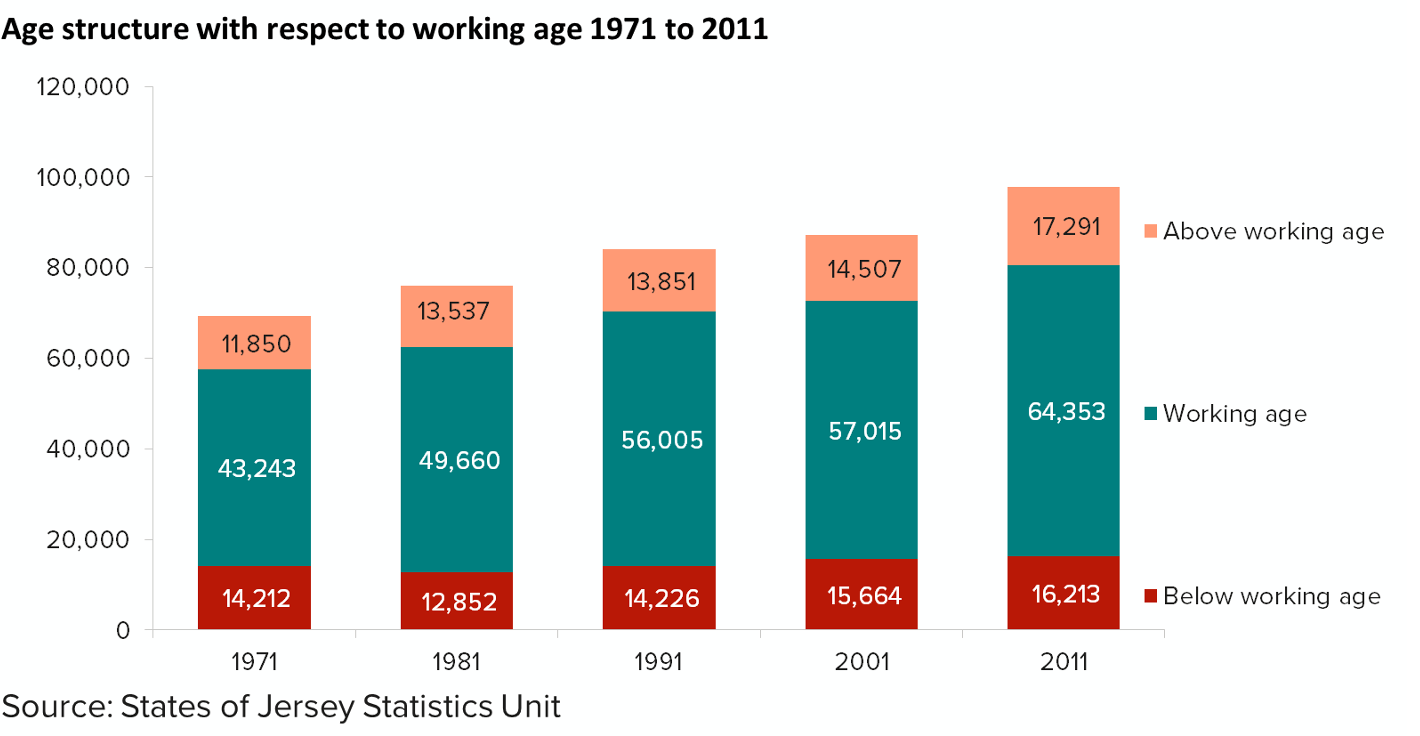 Chart showing age structure with respect to working age 1971 to 2011