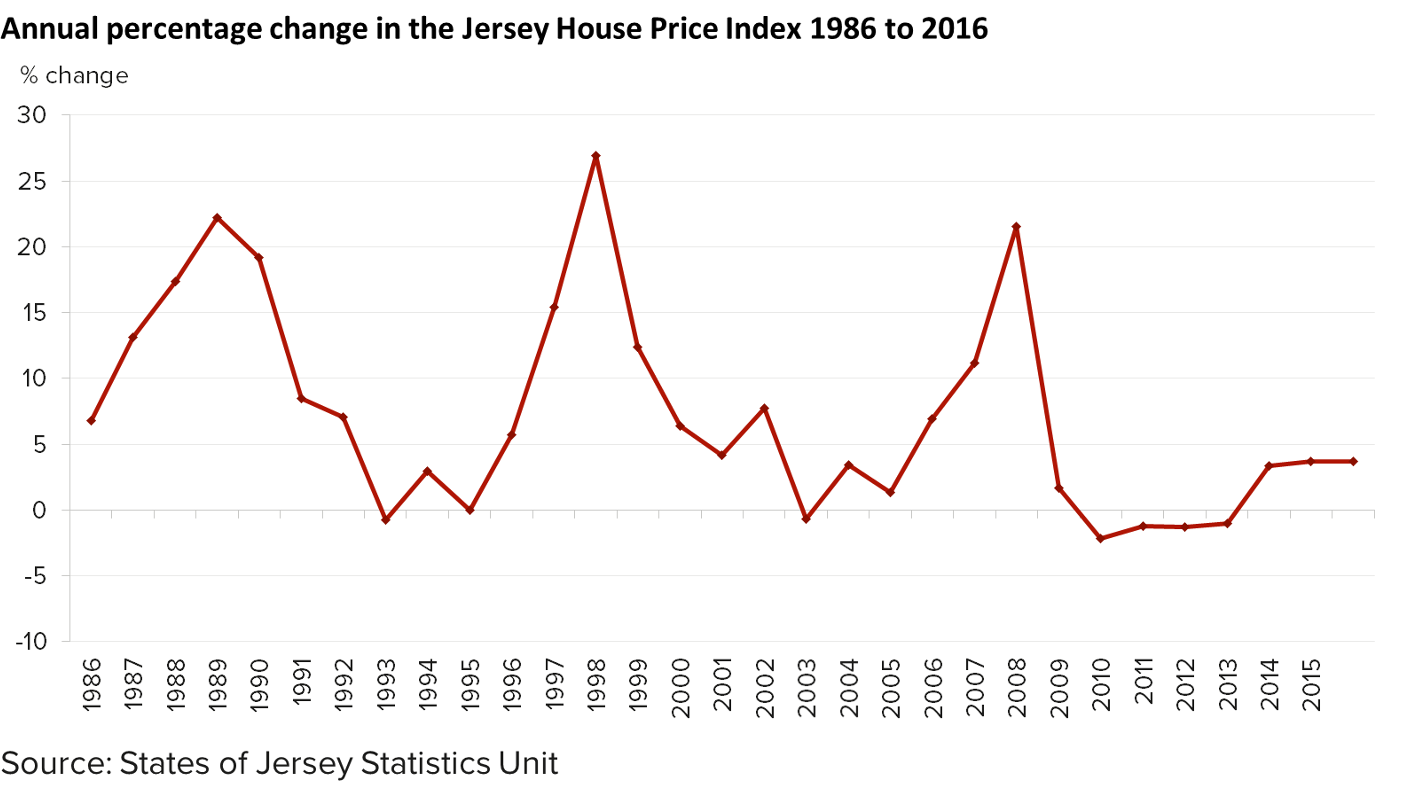 Chart showing the annual percentage change in the Jersey House Price Index from 1986 to 2016