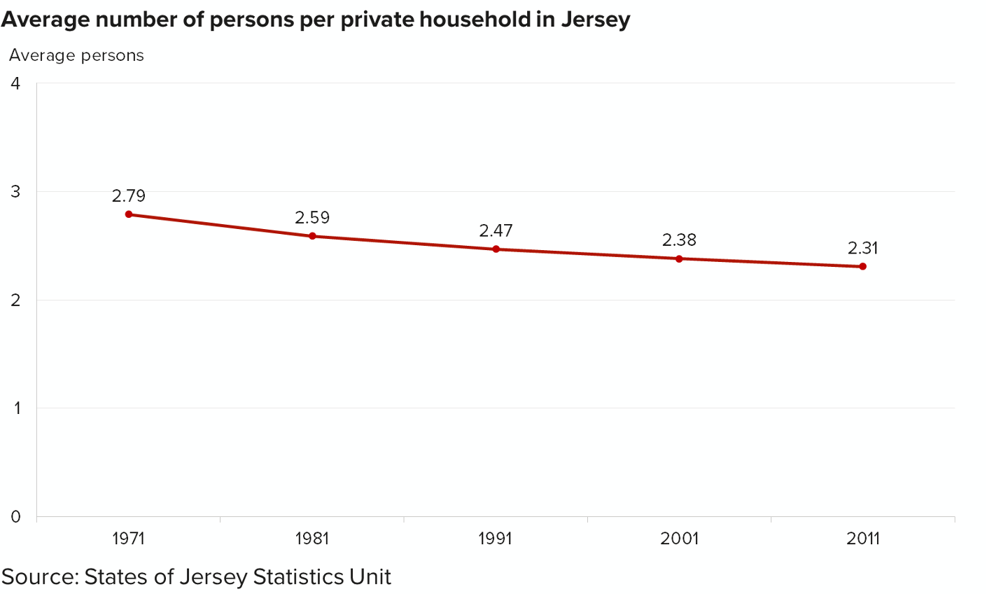 Chart showing average number of persons per private household in Jersey