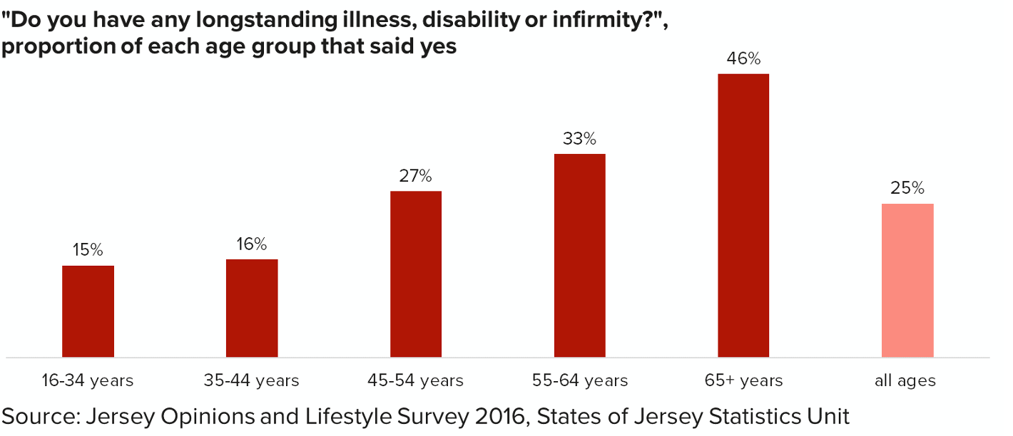 health statistics chart showing results from the question do you have any longstanding illness disability or