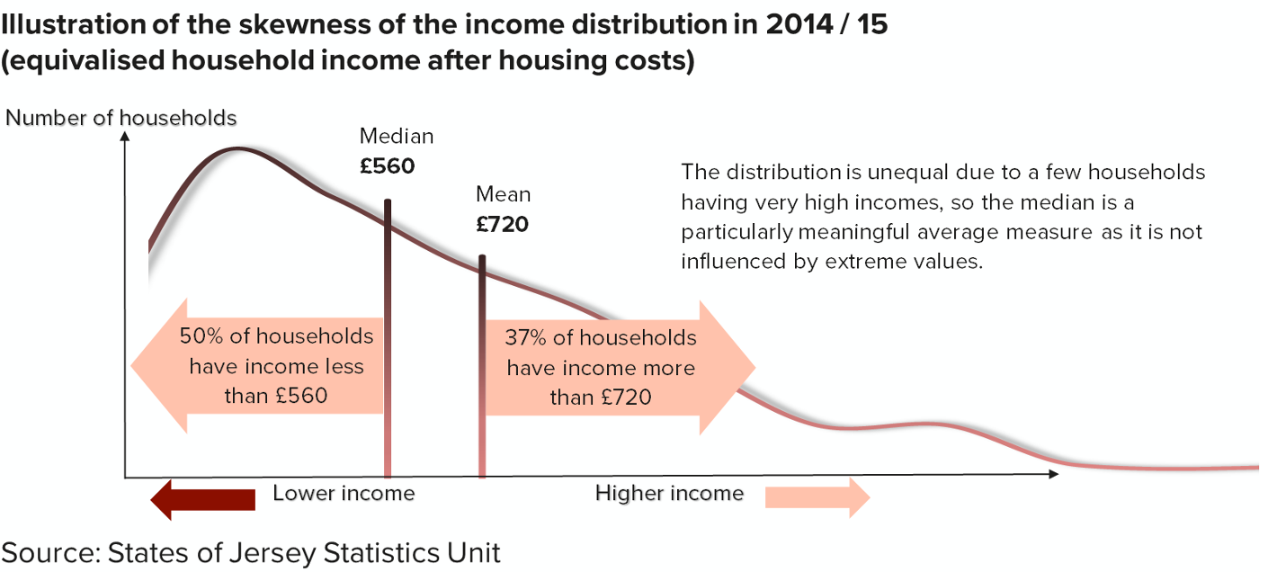 Graph illustrating the skewness of the income distribution