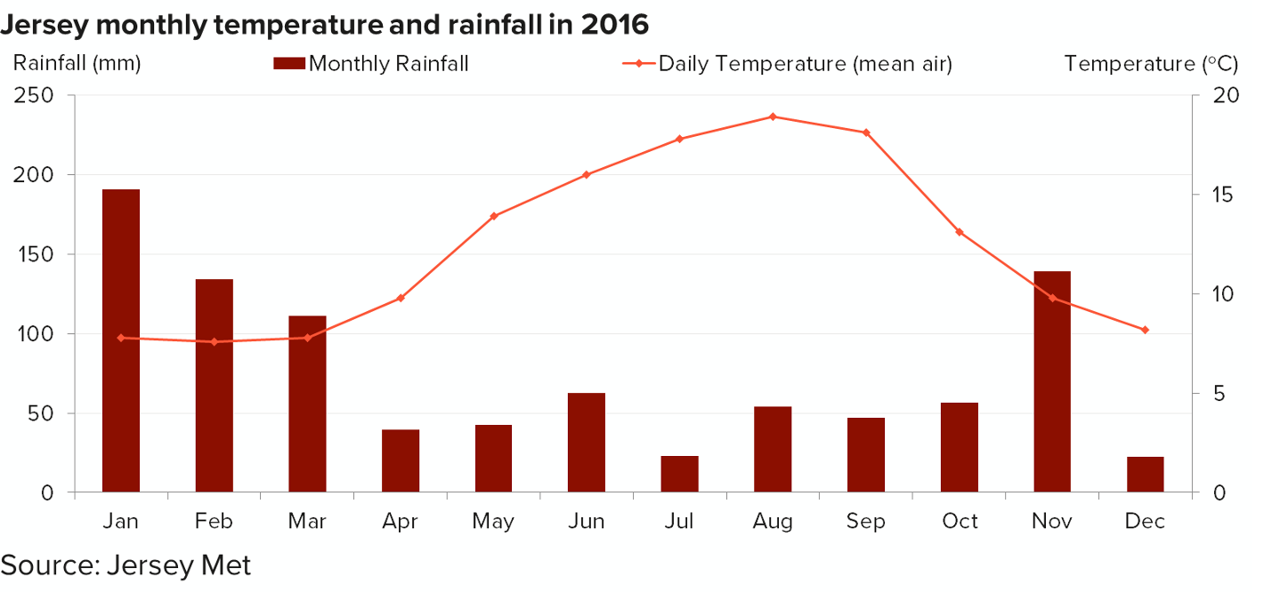 Chart showing monthly temperature and rainfall in 2016