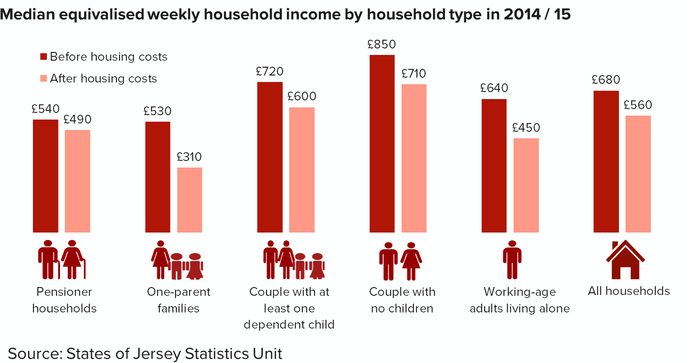 Bar graph showing the median equivalised weekly household income by household type in 2014 /15