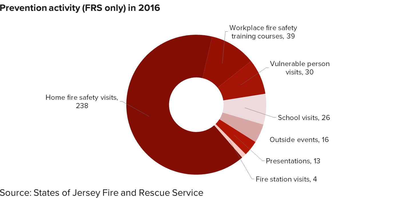 d32e58a8027 Jersey Fire and Rescue Service statistics