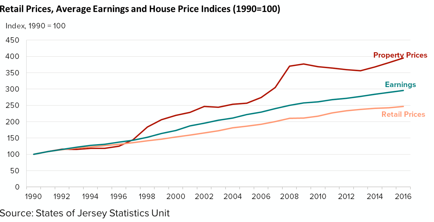 Chart showing retail prices, average earnings and house price indicies