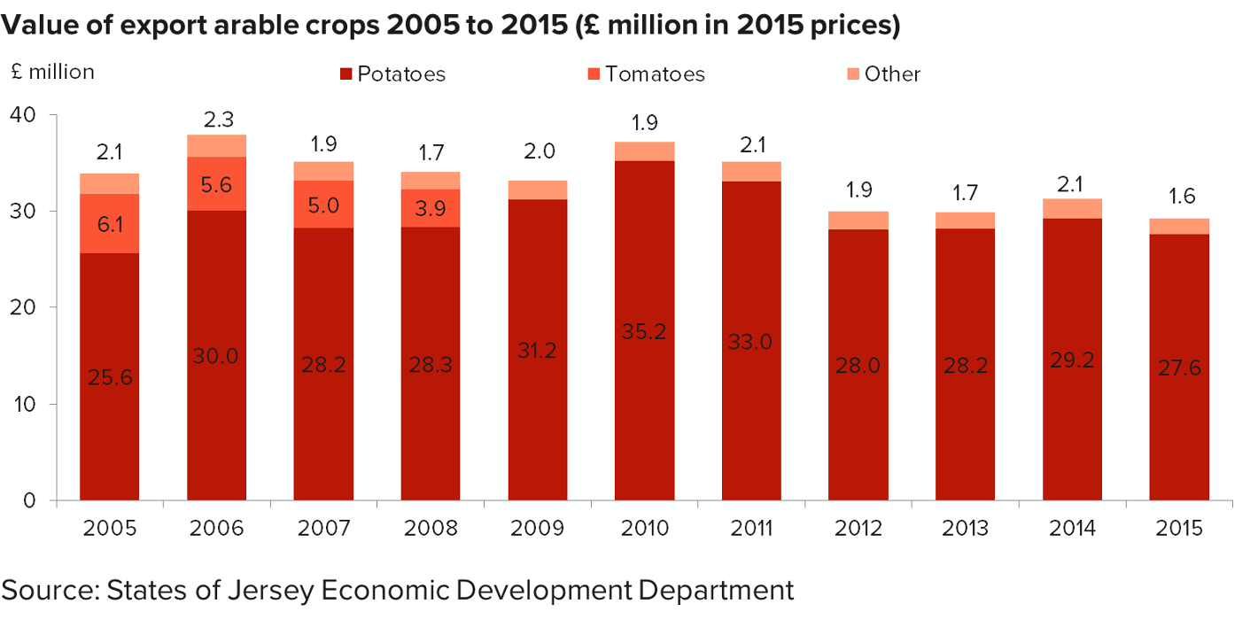 Chart showing value of export arable crops 2002 to 2014